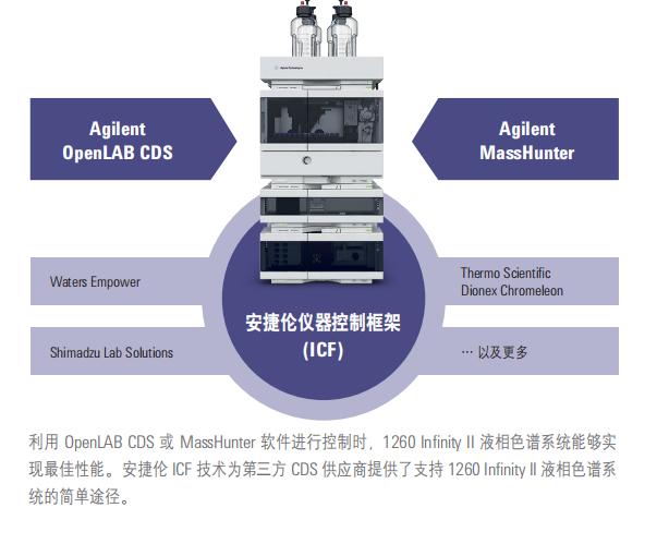 Agilent 1260 液相色谱仪性能